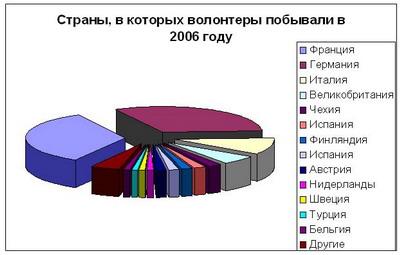 Страны, где побывали волонтеры в 2006 году