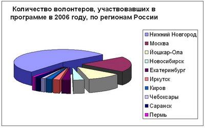 Города России, из которых волонтеры могли поехать в лагерь в 2006 году